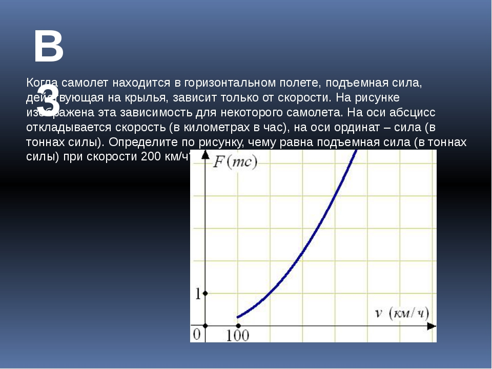 В3 Когда самолет находится в горизонтальном полете, подъемная сила, действующ...
