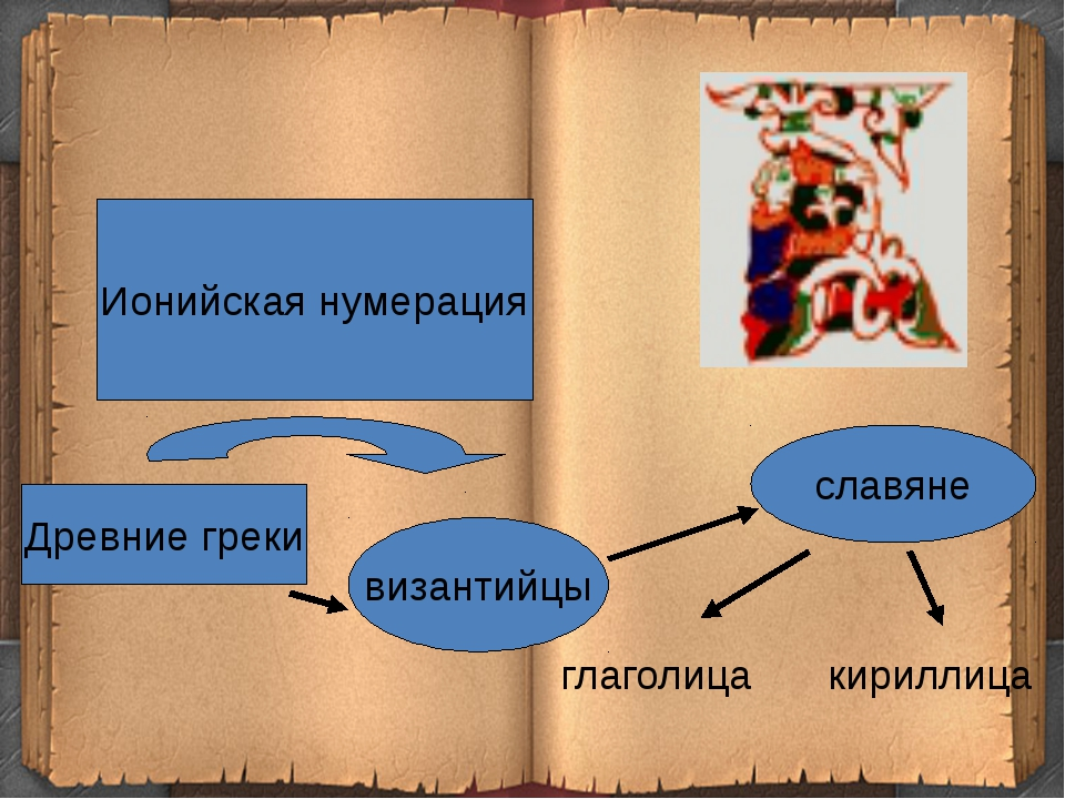Древние греки византийцы славяне Ионийская нумерация глаголица кириллица