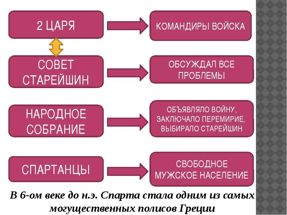 КОМАНДИРЫ ВОЙСКА СОВЕТ СТАРЕЙШИН НАРОДНОЕ СОБРАНИЕ СПАРТАНЦЫ ОБСУЖДАЛ ВСЕ ПРО...