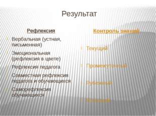 Результат Рефлексия Вербальная (устная, письменная) Эмоциональная (рефлексия