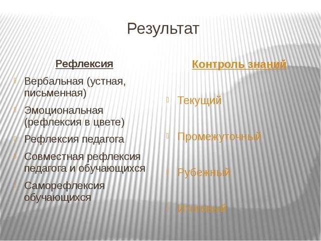 Результат Рефлексия Вербальная (устная, письменная) Эмоциональная (рефлексия...