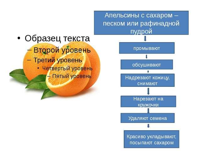 Апельсины с сахаром – песком или рафинадной пудрой промывают обсушивают Надре...