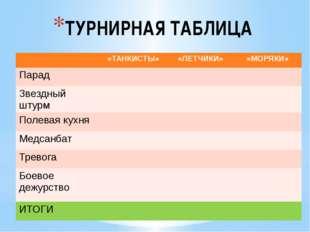 ТУРНИРНАЯ ТАБЛИЦА «ТАНКИСТЫ» «ЛЕТЧИКИ» «МОРЯКИ» Парад Звездныйштурм Полеваяку