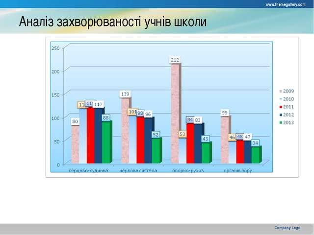 Аналіз захворюваності учнів школи www.themegallery.com Company Logo Company L...