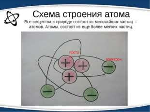 Схема строения атома Все вещества в природе состоят из мельчайших частиц - ат