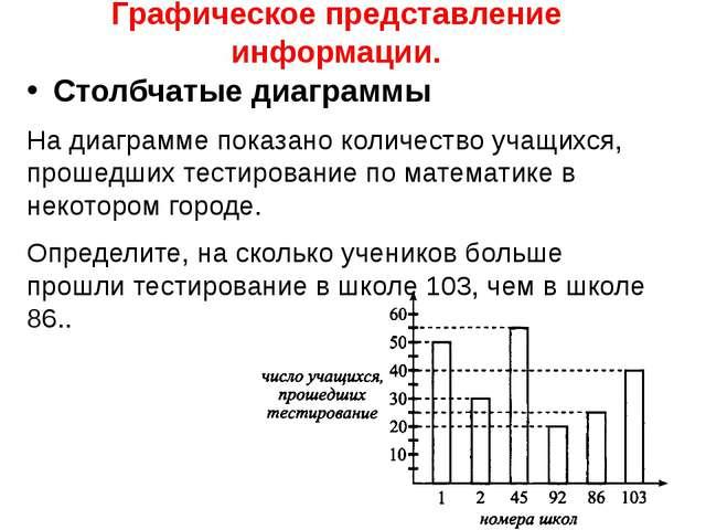 Графическое представление информации. Столбчатые диаграммы На диаграмме показ...