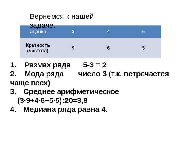 1. Размах ряда 5-3 = 2 2. Мода ряда число 3 (т.к. встречается чаще всех) Сред...
