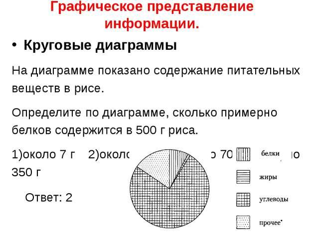 Графическое представление информации. Круговые диаграммы На диаграмме показан...