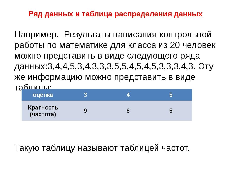 Ряд данных и таблица распределения данных Например. Результаты написания конт...