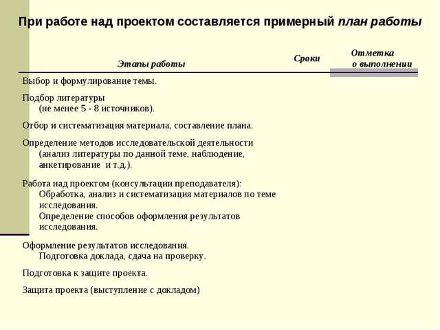 При работе над проектом составляется примерный план работы Этапы работыСроки...