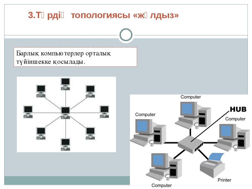 3.Түрдің топологиясы «жұлдыз» Барлық компьютерлер орталық түйіншекке қосылады.