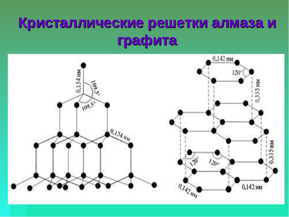 Кристаллические решетки алмаза и графита