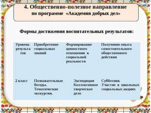 4. Общественно-полезное направление по программе «Академия добрых дел» Формы