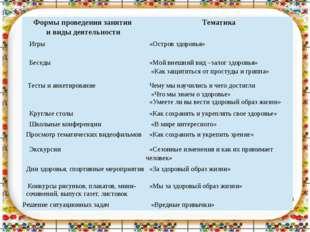 Формыпроведения занятия и виды деятельности Тематика Игры «Остров здоровья» Б