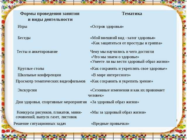 Формыпроведения занятия и виды деятельности Тематика Игры «Остров здоровья» Б...