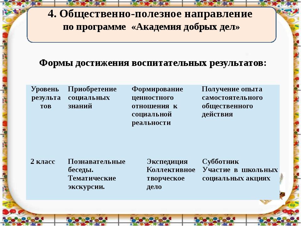 4. Общественно-полезное направление по программе «Академия добрых дел» Формы...