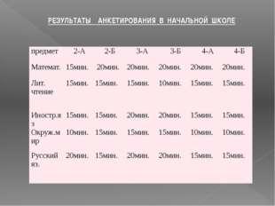 РЕЗУЛЬТАТЫ АНКЕТИРОВАНИЯ В НАЧАЛЬНОЙ ШКОЛЕ предмет 2-А 2-Б 3-А 3-Б 4-А 4-Б Ма