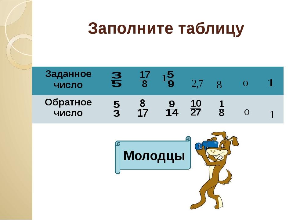 Заполните таблицу Молодцы Заданное число Обратное число
