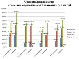 Сравнительный анализ «Качество образования за I полугодие» (2 классы)