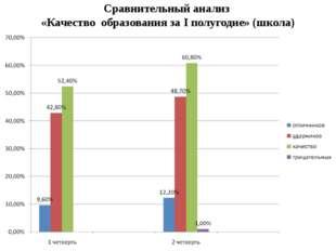 Сравнительный анализ «Качество образования за I полугодие» (школа)