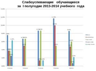 Слабоуспевающие обучающиеся за I полугодие 2013-2014 учебного года