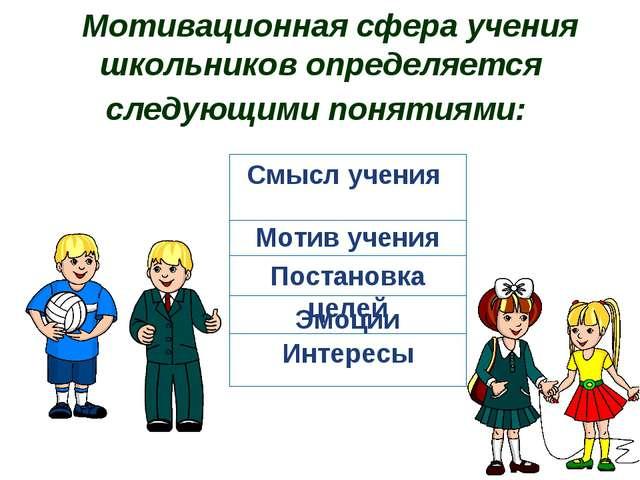 Мотивационная сфера учения школьников определяется следующими понятиями: С...