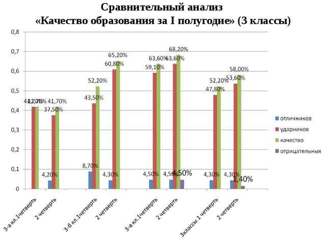 Сравнительный анализ «Качество образования за I полугодие» (3 классы)