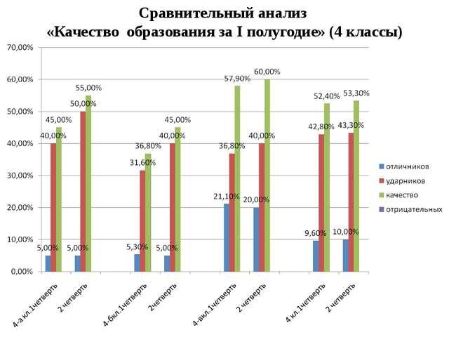 Сравнительный анализ «Качество образования за I полугодие» (4 классы)