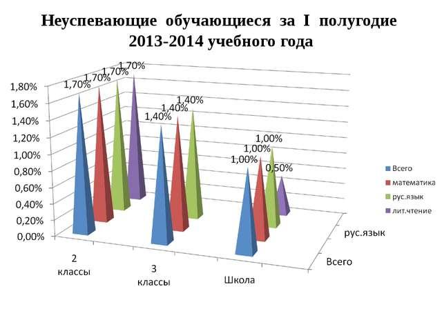 Неуспевающие обучающиеся за I полугодие 2013-2014 учебного года