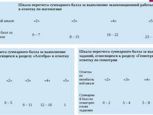 Шкала пересчета суммарного балла за выполнение экзаменационной работы в цело