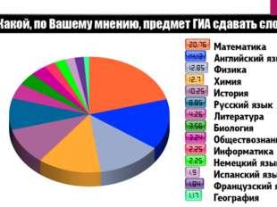 Посетители сайта examen.ruприняли участие в опросе про самый сложный для сд