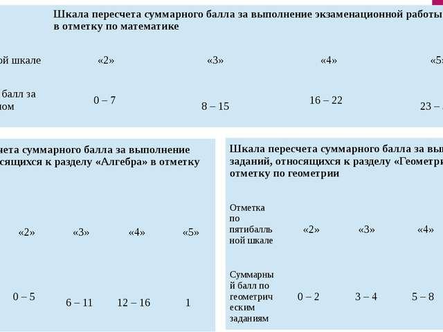 Шкала пересчета суммарного балла за выполнение экзаменационной работы в цело...