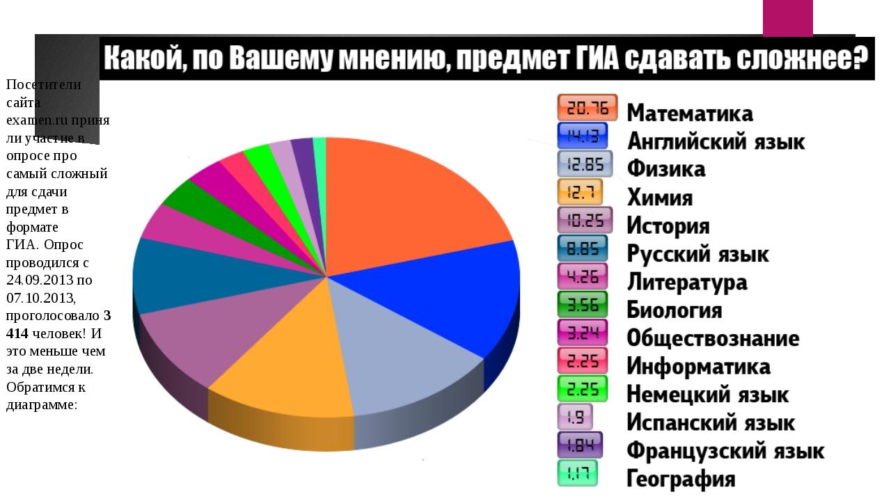 Посетители сайта examen.ruприняли участие в опросе про самый сложный для сд...