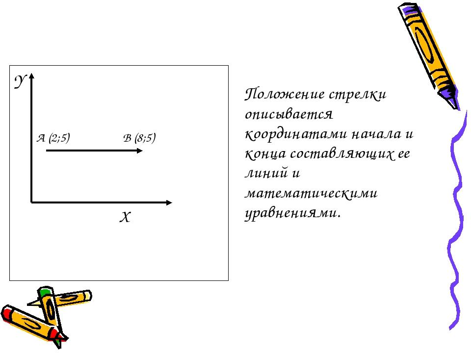 Y  A (2;5) B (8;5) X Положение стрелки описывается координатами начала и ко...