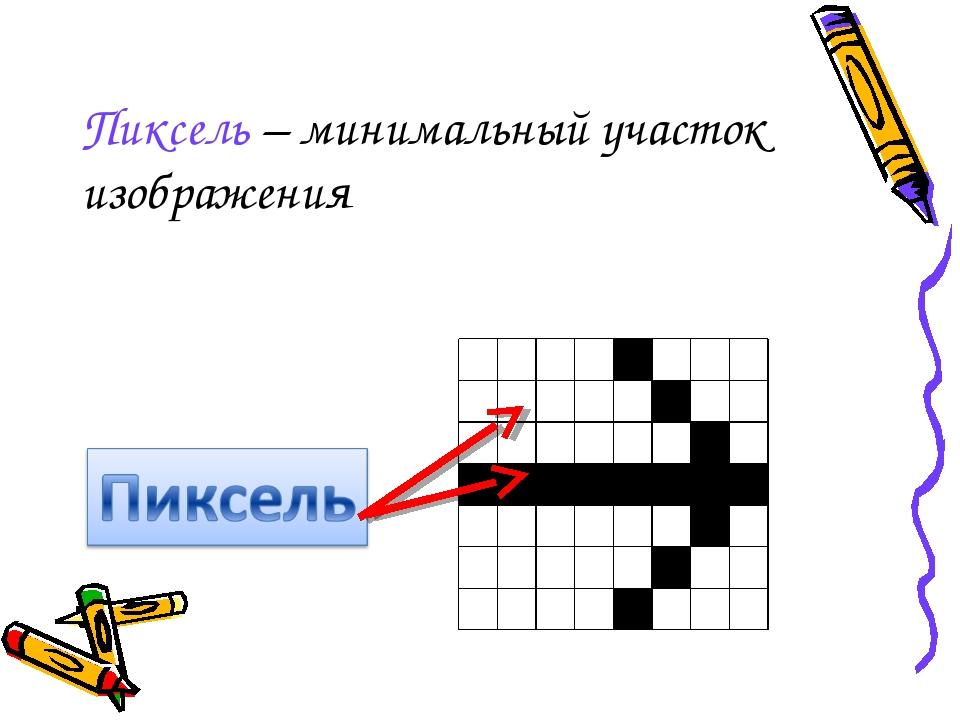 Пиксель – минимальный участок изображения