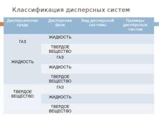 Классификация дисперсных систем Дисперсионная среда Дисперсная фаза Вид диспе