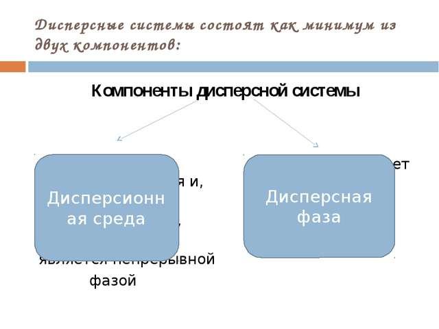 Дисперсные системы состоят как минимум из двух компонентов: Компоненты диспер...