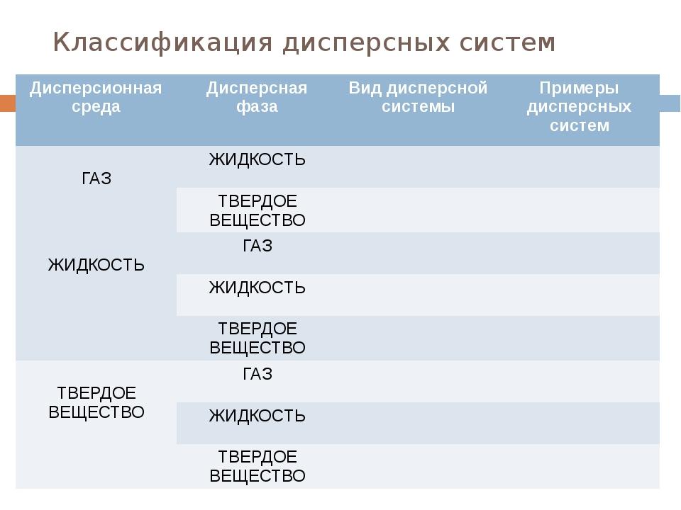 Классификация дисперсных систем Дисперсионная среда Дисперсная фаза Вид диспе...