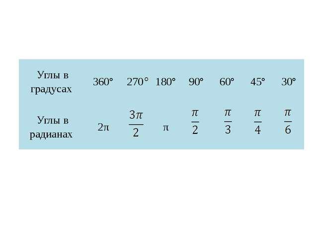 Задания. Выразите в радианной мере величины углов: 45°, 36°, 72°, 120°, 150°,...