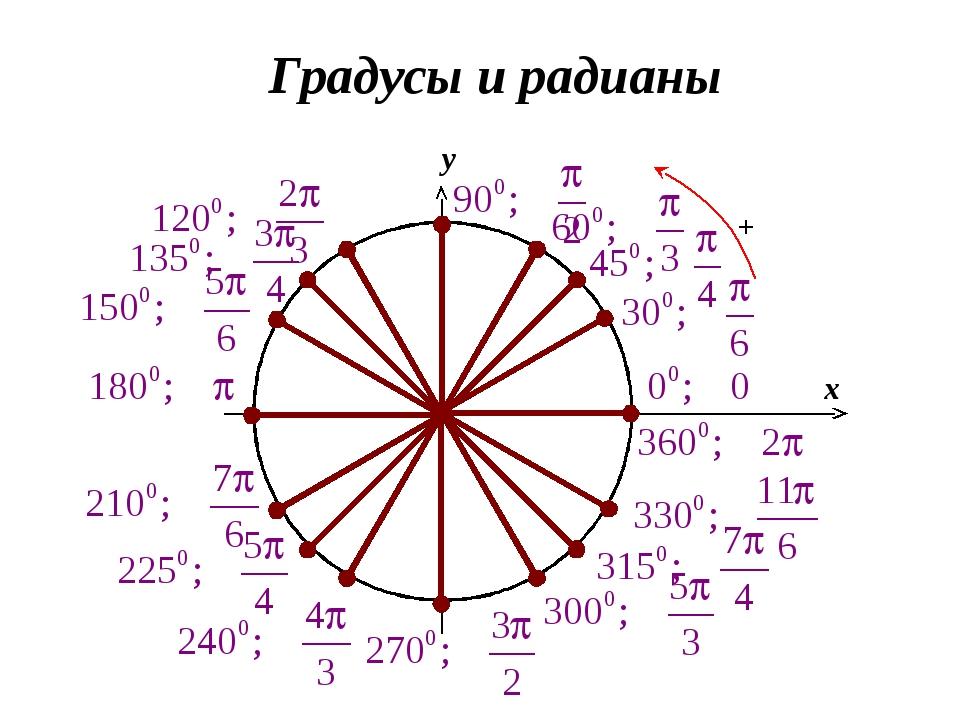 Градусы и радианы 0 x y -