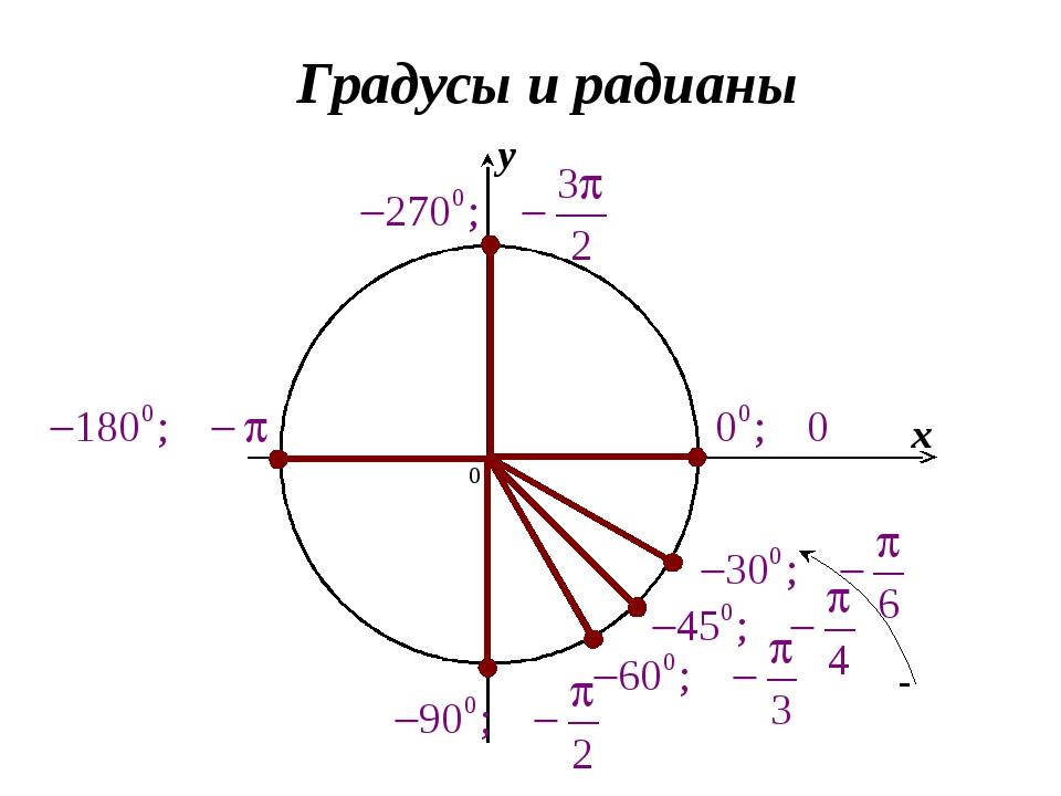 Углы в градусах 360° 270 180° 90° 60° 45° 30° Углы в радианах 2π π