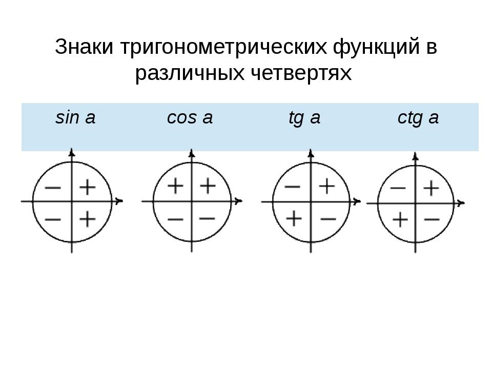Знаки тригонометрических функций в различных четвертях sina cosa tga ctga