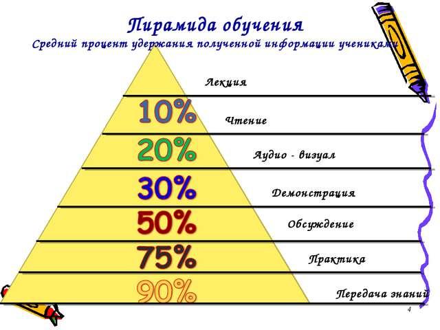 * Пирамида обучения Средний процент удержания полученной информации учениками...