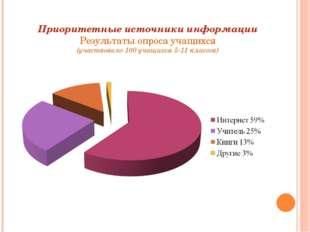 Приоритетные источники информации Результаты опроса учащихся (участвовало 100