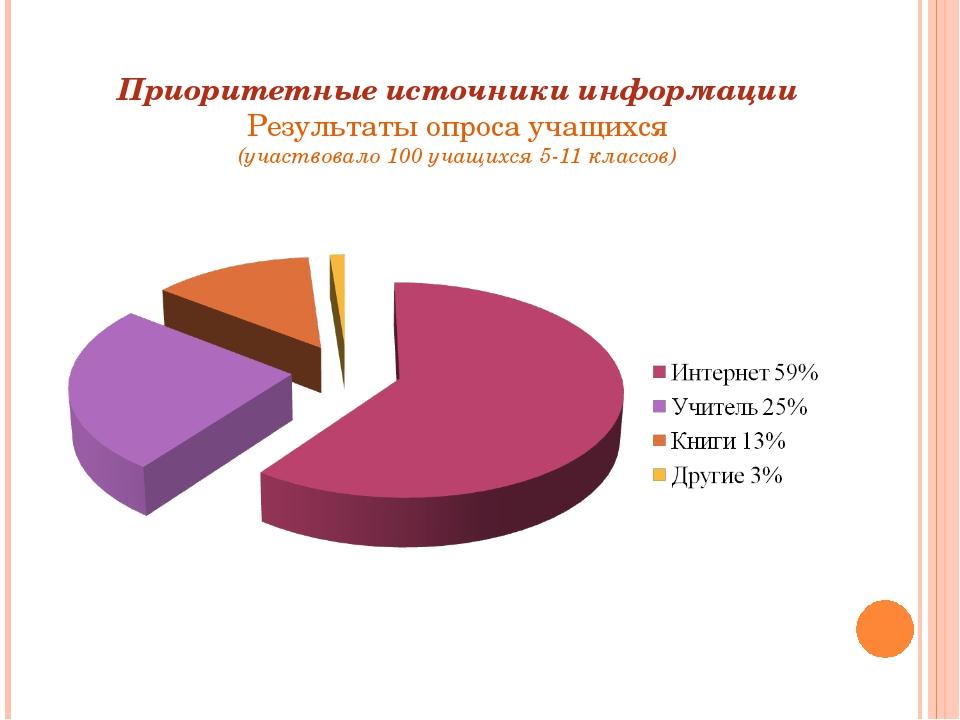 Приоритетные источники информации Результаты опроса учащихся (участвовало 100...