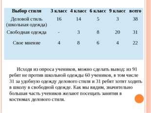 Исходя из опроса учеников, можно сделать вывод: из 91 ребят не против школьно
