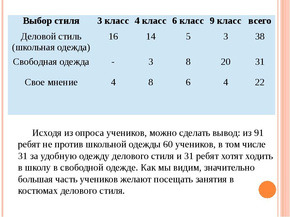 Исходя из опроса учеников, можно сделать вывод: из 91 ребят не против школьно...