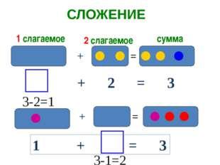 СЛОЖЕНИЕ + = 1 слагаемое 2 слагаемое сумма + 2 = 3 + = 3-1=2 3-2=1 1 + = 3