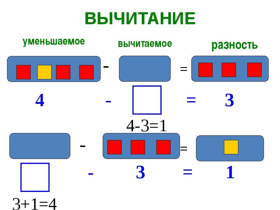 ВЫЧИТАНИЕ уменьшаемое вычитаемое разность - = 4 - = 3 = - - 3 = 1 4-3=1 3+1=4 -
