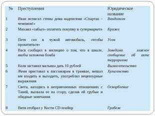 № Преступления Юридическое название 1 Иван исписал стены дома надписями «Спар